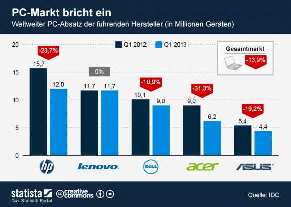 """Der weltweite PC-Markt schrumpfte im ersten Quartal 2013 um knapp 14 Prozent (Grafik: <a href=""""http://de.statista.com/themen/614/pc-markt/infografik/1036/weltweiter-pc-absatz/"""" target=""""_blank"""">Statista</a>)."""