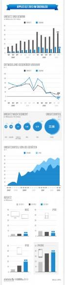 """Apples Kennzahlen für das zweite Fiskalquartal 2013 (Grafik: <a href=""""http://de.statista.com/themen/597/apple/infografik/496/quartalszahlen-apple/"""" target=""""_blank"""">Statista</a>)"""