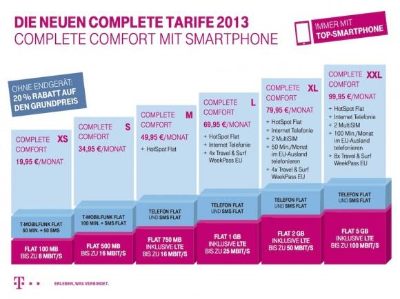 Ab 22. Mai bietet die Deutsche Telekom nur noch sechs Mobilfunktarife an (Grafik: Telekom).