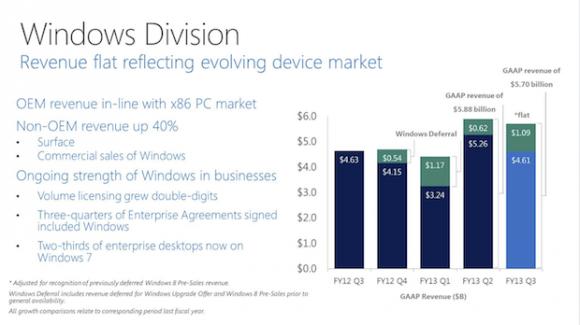 Microsofts Windows-Sparte im dritten Fiskalquartal 2013