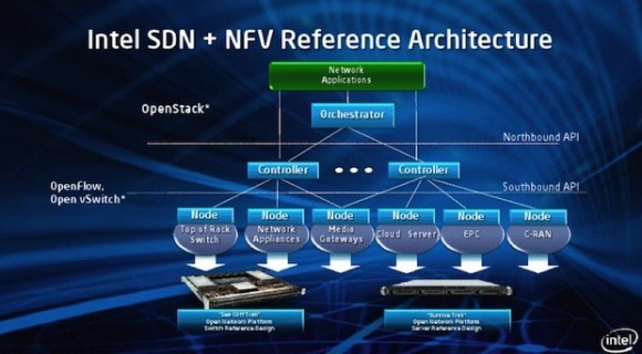 zdnet-intel-sdn-architecture-1-620x343