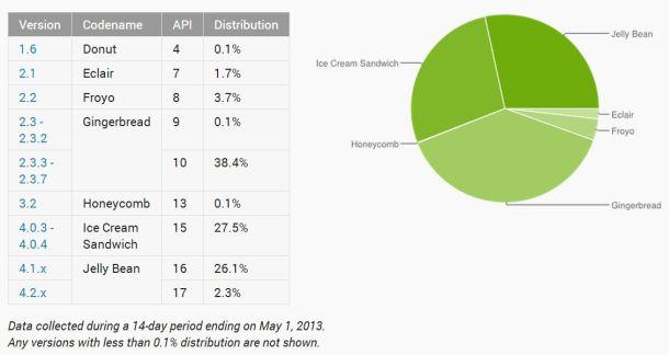 Die Android-Verteilung zum 1. Mai (Screenshot: ZDNet.de)