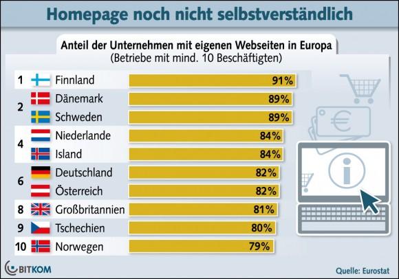 In Deutschland haben 18 Prozent der Firmen keine eigene Website (Grafik: Bitkom).