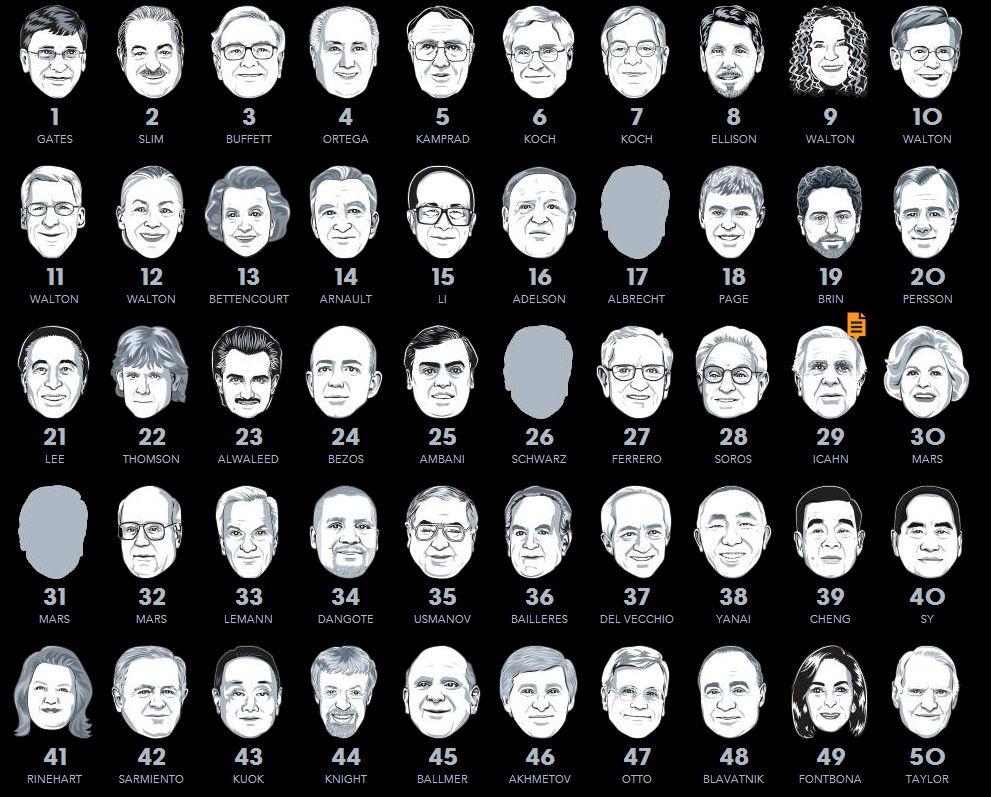 Bill Gates Wieder Reichster Mann Der Welt Zdnetde