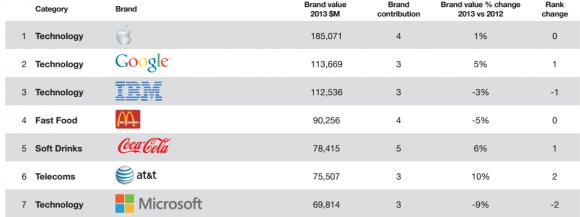 BrandZ 2013: Apple bleibt wertvollste Marke