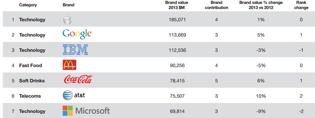 apple bleibt wertvollste marke vor google und ibm. Black Bedroom Furniture Sets. Home Design Ideas