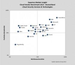 Von den Analysten der Experton Group bekam Oracle erst kürzlich reichlich Schelte für seine Bemühungen in der Cloud. Jetzt gibt der Hersteller allerdings Gas (Grafik: Experton Group).