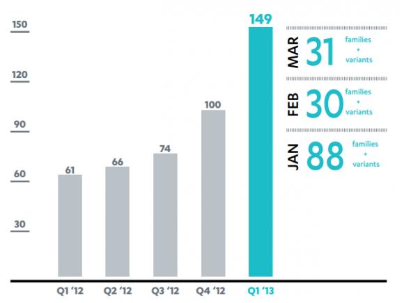 F-Secure Mobile Threat Report 1. Quartal 2013