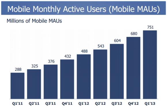 Facebook: Mobilnutzung im ersten Quartal 2013