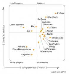 Gartners Sicht des Marktes für Security Incident und Event-Management im Mai 2010 ... (Grafik: Gartner)
