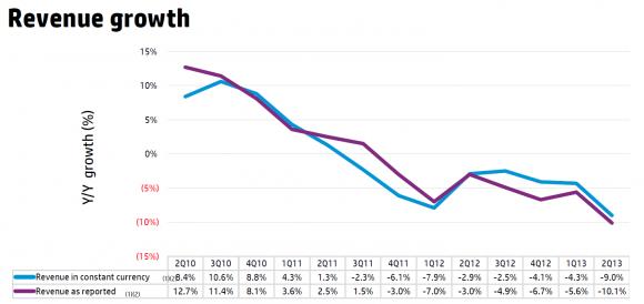 HP: Umsatzwachstum seit 2010