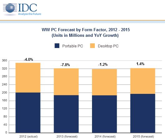 IDC PC-Markt
