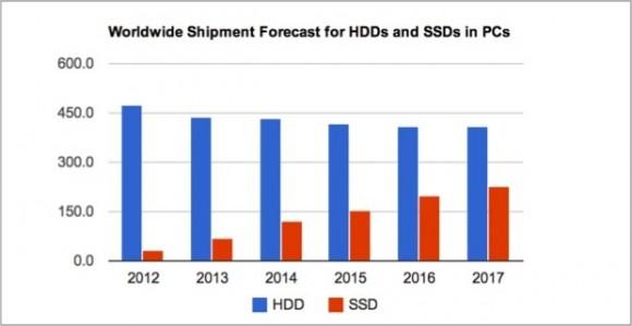 Die SSD-Marktanteile wachsen bis 2017 voraussichtlich um 48 Prozent pro Jahr (Bild: IHS)