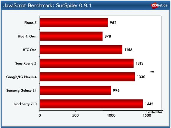 Blackberry 10.1 bietet eine verbesserte JavaScript-Performance.