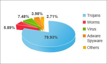 Bei Infektionen gefundene Malware-Typen (Diagramm: PandaLabs)