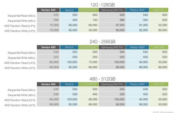 Die Vertex 450 im Vergleich zu anderen aktuellen High-End-SSDs (Bild: Dong Ngo/CNET)
