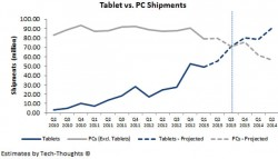 Tablets überholen PCs (Bild: Sameer Singh, BitChemy Ventures)