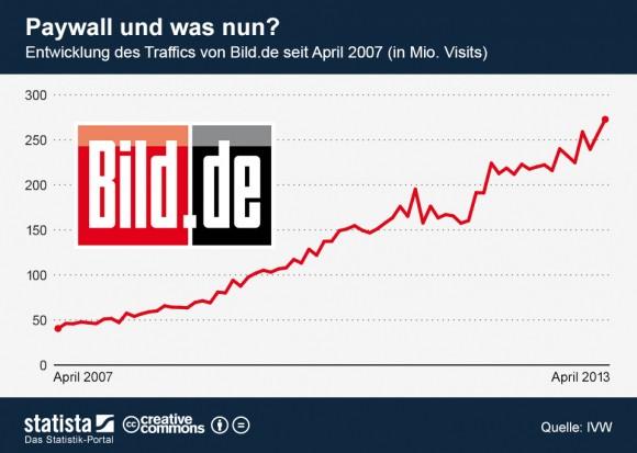 """Mit 273 Millionen Visits im April 2013 hat sich Bild.de zum reichweitenstärksten deutschen Nachrichtenportal entwickelt (Grafik: <a href=""""http://de.statista.com/themen/110/paid-content/infografik/1130/entwicklung-des-traffics-von-bild.de/"""" target=""""_blank"""">Statista</a>)."""