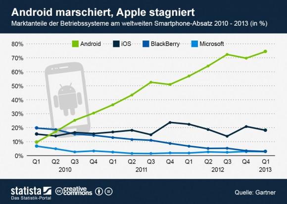 """Android hat mittlerweile einen Marktanteil von knapp 75 Prozent (Grafik: <a href=""""http://de.statista.com/themen/581/smartphones/infografik/1097/marktanteile-der-smartphone-betriebssysteme/"""" target=""""_blank"""">Statista</a>)."""
