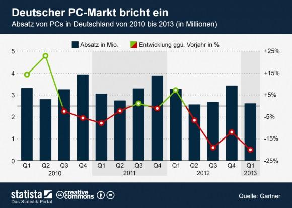 """Der deutsche PC-Markt ist im ersten Quartal 2013 um 20 Prozent geschrumpft (Grafik: <a href=""""http://de.statista.com/themen/614/pc-markt/infografik/1102/pc-absatz-in-deutschland/"""" target=""""_blank"""">Statista</a>)."""