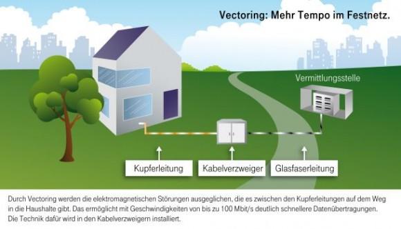 (Grafik: Deutsche Telekom)