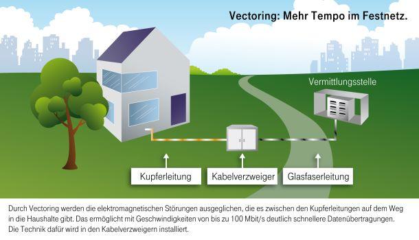 Das VDSL2-Vectoring-Verfahren (Grafik: Deutsche Telekom)
