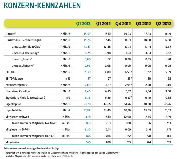 Xings Kennzahlen für das erste Quartal 2013 (Grafik: Xing)