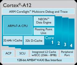 Cortex-A12 (Grafik: ARM)