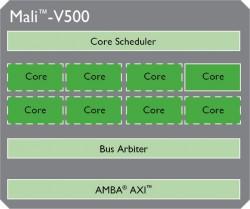 Mali-V500 (Grafik: ARM)