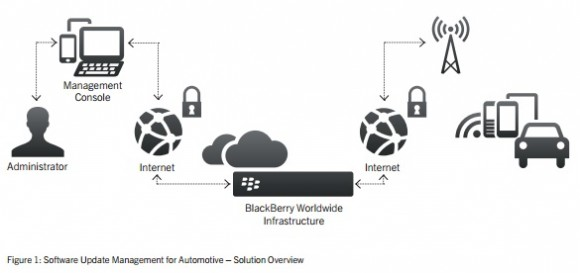 Überblick Software Update Management for Automotive (Diagramm: Blackberry)