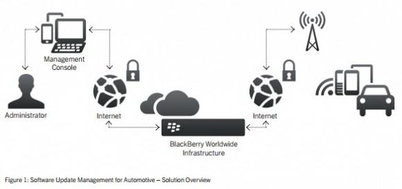 Überblick Software Update Management for Automotive (Diagramm: Blackberry)