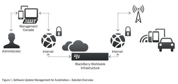 Blackberry aktualisiert Auto-Software per Funkverbindung | ZDNet.de