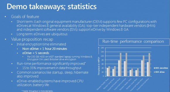 eDrive-kompatible Laufwerke bieten Hardware-basierte Verschlüsselung