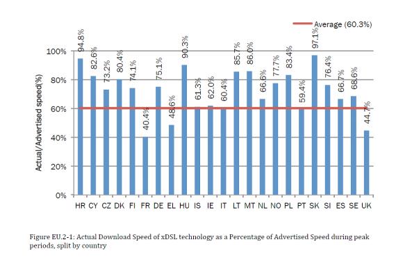 Breitband-Studie der EU