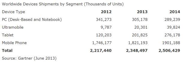 Für 2013 sagt Gartner ein Wachstum des weltweiten Marktes für PCs, Tablets und Mobiltelefone von 5,9 Prozent voraus (Grafik: Gartner).