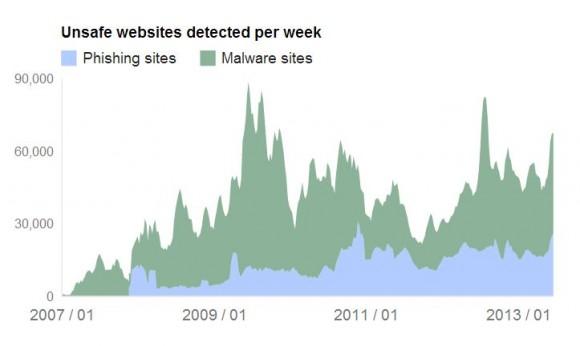 Google Safe-Browsing-Statistik
