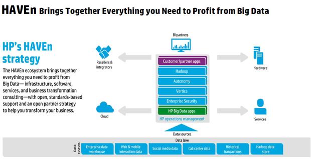 Konzept der Big-Data-Plattform HAVEn (Bild: HP)