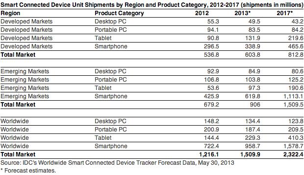 Weltweiter Absatz von Smart Connected Devices im Jahr 2014 (Tabelle: IDC)