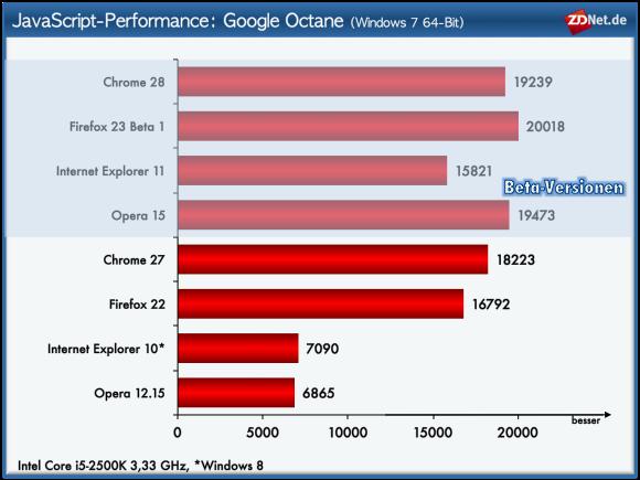 Im Test mit Google Octane kann der Internet Explorer 11 das Ergebnis seines Vorgängers mehr als verdoppeln.