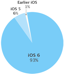 iOS-Fragmentierung (Diagramm: Apple)