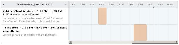 Ausfälle von iCloud und iTunes im Apple-Dashboard (Screenshot: News.com)
