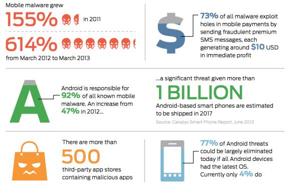 Die wichtigsten Ergebnisse des dritten jährlichen Mobile Threats Report im Überblick (Grafik: Juniper Networks)