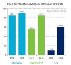 LTE-Zunahme bis 2018 (Diagramm: Ericsson)