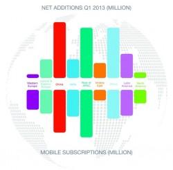 Mobilfunk-Neukunden weltweit (Diagramm: Ericsson)