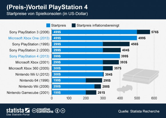 """Sony bietet die Playstation 4 zum Start 100 Dollar beziehungsweise Euro günstiger an als Microsoft seine Xbox One (Grafik: <a href=""""http://de.statista.com/themen/578/spielkonsolen/infografik/1170/startpreise-von-spielkonsolen/"""" target=""""_blank"""">Statista</a>)."""