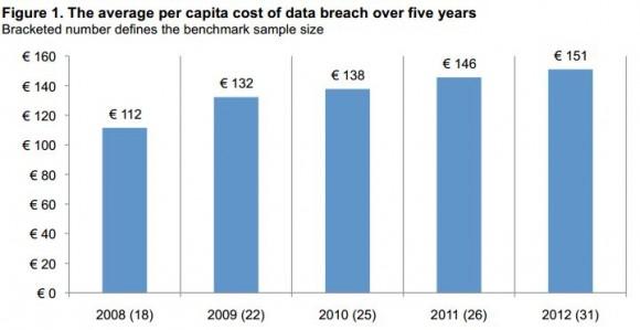 Symantec: Kosten einer Datenpanne pro kompromittiertem Datensatz