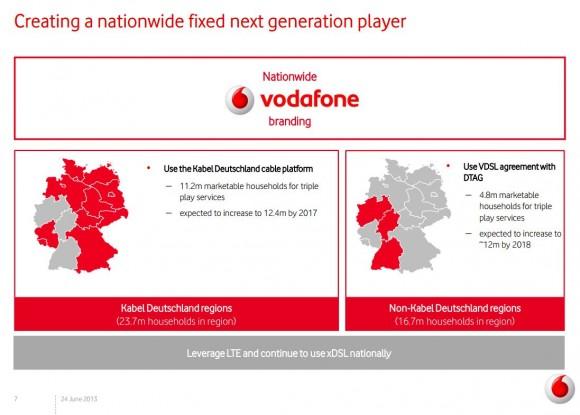 Einen Großteil seines bestehenden DSL-Festnetzkundenstamms will Vodafone auf das Kabelnetz von Kabel Deutschland migrieren. Außerhalb des Abdeckungsbereichs von Kabel Deutschland wird es seinen Kunden weiterhin Breitbandzugang mittels DSL oder auf der Grundlage des kürzlich geschlossenen VDSL-Bitstream-Abkommens mit der Deutschen Telekom anbieten (Grafik: Vodafone).