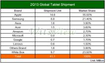 iPad-Marktanteil auf Rekordtief