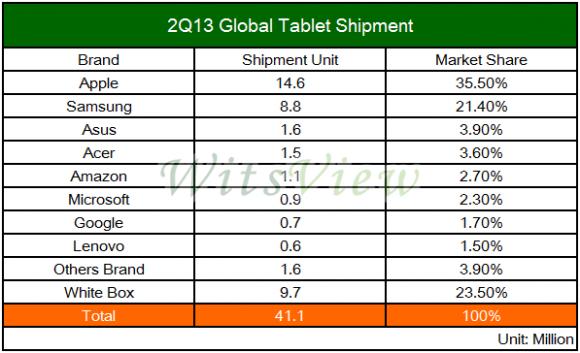 Apple verliert Anteile im weltweiten Tabletmarkt (Tabelle: WitsView)