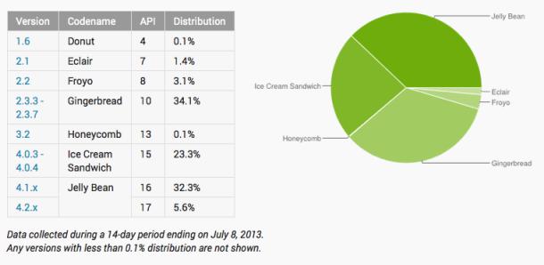Die Android-Verteilung zum 8. Juli 2013 (Screenshot: ZDNet.de)